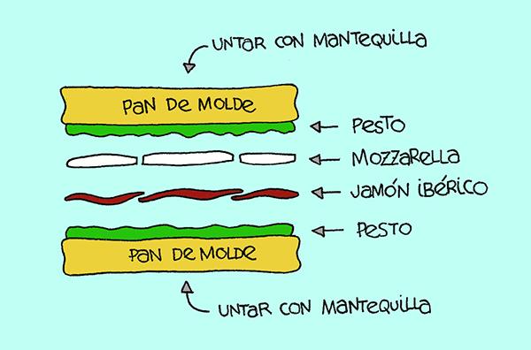 Sandwich De Pesto - Esquema